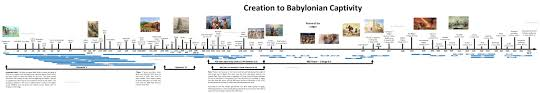 Creation Timeline Chart Timeline Chart Showing Time And Events Between Creation And
