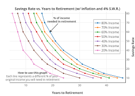 Savings Rate Vs Years To Retirement W Inflation And 4