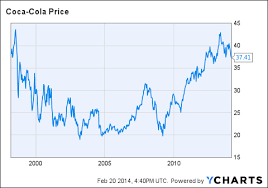 Coca Cola Stock History Chart 5 Reasons Coca Cola Remains A Great Buy For Long Term