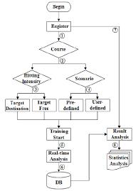 Taekwondo Bout Chart Software Flow Chart Of Taekwondo Training Program Download