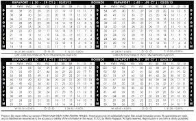 Rapaport Diamond Price Chart 2018 Risultati Immagini Per Rapaport Diamond Report 2017 Pdf