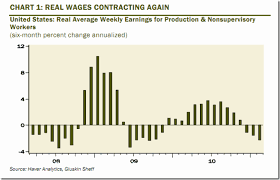 Real Wage Growth Chart Chart Of The Day U S Real Wages