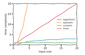 Runtime Complexity Chart A Gentle Explanation Of Logarithmic Time Complexity