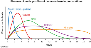 Tresiba Dosage Chart Novolog Vs Novolin R Real Life Input Advice Insulin