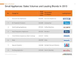 top appliance brands. Great Top Home Appliance Brands In Europe 11 With N