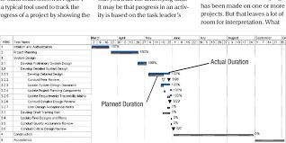 Example Project Gantt Chart Of Activities And Progress