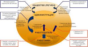 Корпоративная социальная ответственность сообразим на троих Рис 4 Основные документы регламентирующие взаимодействия в тройственной модели социальной ответственности