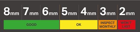 Symbolic Tire Wear Percentage Chart Tire Adjustment