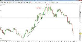 Forex Trading Strategies Trade From The Daily Charts