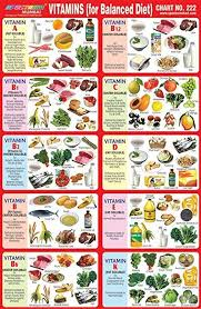 Nutrition Balanced Diet With Nutrition Chart