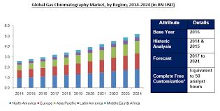 Gas Chromatography Market Size Analysis Share Report 2024