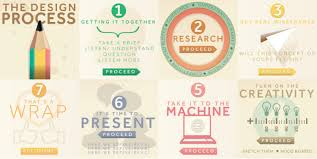 Infographic Process Design The Design Process Visual Ly