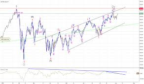 Spx Quote 32 Wonderful SP 24 Index Chart SPX Quote TradingView
