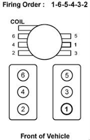 solved firing order diagram for 1999 chevy 350 5 7 vortec fixya i need a firing diagram for a 1998 chevy s 10 blazer a vortec v 6