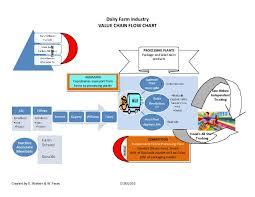 Flow Chart Milk Assembly Line Flow Chart Uht Process Fruit