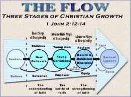 Christian Growth Chart The Three Stages Of Discipleship The Flow