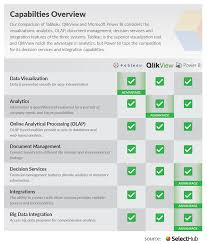 Financial Analysis Of Microsoft Tableau Vs Qlikview Tableau Vs Power Bi Power Bi Vs Qlikview 2019