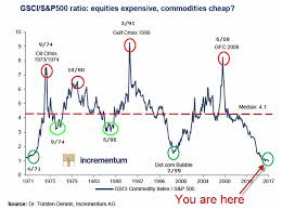 Rogers Commodity Index Chart Commodities At The Crossroads Jay On The Markets
