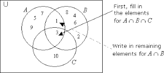 A Union B Complement Venn Diagram Union Of Sets Solutions Examples Videos