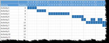Quick And Easy Gantt Chart Using Excel Templates Chandoo