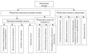Пример управления активами организации Блоги aeterna qip ru Дипломная работа студента выполнена на тему Управление оборотными активами предприятия на примере предприятия ООО Оценка эффективности управления активами