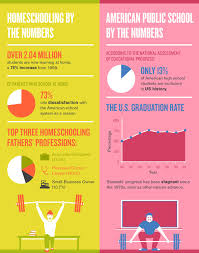 some fascinating facts about homeschool vs public school  some fascinating facts about homeschool vs public school