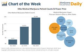 Ohio Medical Marijuana Sales Start Strong But Not All