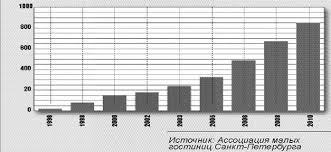 Курсовая работа Тенденции развития малых отелей в России  Динамика числа малых гостиниц в Санкт Петербурге 1