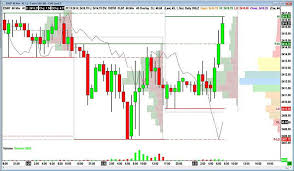 futures charts online futures options trading infinity futures