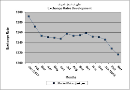 Iraqi Dinar Exchange Rate Chart Best Picture Of Chart