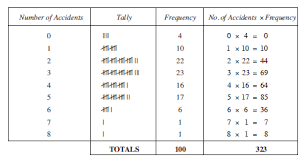 What Does Frequency Mean In A Tally Chart Mathematics Ske Text Unit E3 Section 2 Finding The Mean
