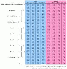 Cycling Wattage Chart 14lbs 20 Power Increase Possible How Much Pain Time