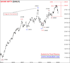 Bank Nifty Yesterday Chart Bank Nifty Can Touches 28000 28388 Range Before 27th