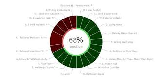 Dojo Pie Chart Click Here To Learn More About Classdojo