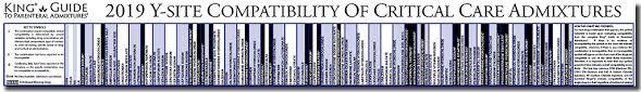 Iv Drug Compatibility Chart 2014 37 Uncommon Iv Compatibility Chart For Nurses