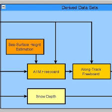 Flow Chart Of Processing Steps To Retrieve Sea Ice Thickness