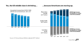 Middle Class Shrinking Chart