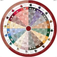 Coffee Tasters Flavor Wheel Coffeebeaned Com