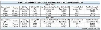 Home Loan Interest Rates Comparison Chart In India Good News For Borrowers Home Loans Car Loans To Get