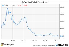 Gopro Stock Price Chart Sport Mountain Bikes