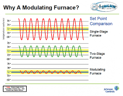 Furnace Comparison Chart Furnace Services In Albuquerque Nm Heating Systems Hvac