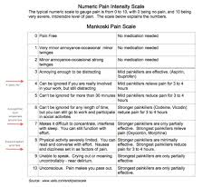 10 Different Types Of Pain Scales And How Theyre Used