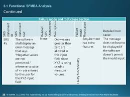 Failure Mode An Introduction To Software Failure Modes Effects Analysis Sfmea