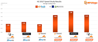 Web Hosting Hub Vs A2 Hosting After 3 Years Of Live