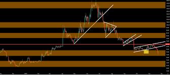 Technical Analysis And Market Entry Litecoin Bears Break