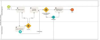 New Employee Onboarding Process Flow Chart Employee Onboarding Process Flow Chart Get It For Free