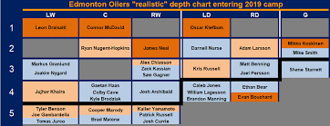 Rangers Depth Chart A Realists Guide To Edmonton Oilers Depth Chart Part 2
