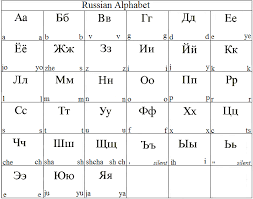Fortunately, russian is a phonetic language, which means that things are pronounced as they are spelled. Russian Alphabet Pronunciation Pdf Letter