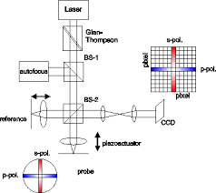 Material Characterization Using Micro Ellipsometry For High
