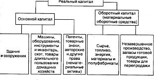 Понятие и теории капитала Экономическая теория Лекции  150 gif